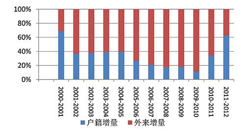 北京市外来人口_北京外来人口哪儿多